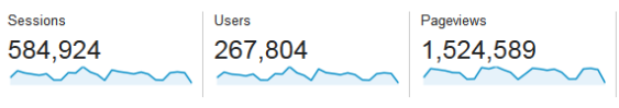 Google-Analytics-Visitors