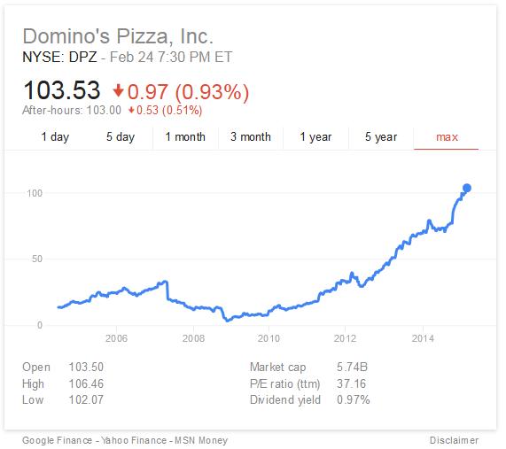 Dominos_Stock_Performance